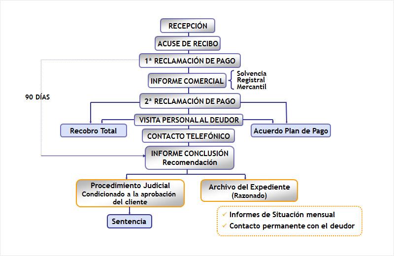 metodologia de recobro de impagados en Asecoex